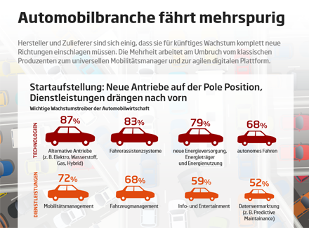 Infografik BK Automotive 2019