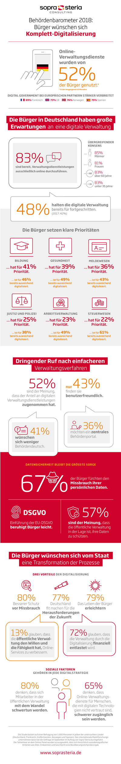 Infografik Digital Government Barometer 2018_400px