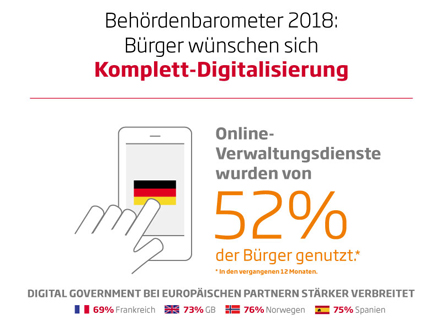 Infografik Digital Government Barometer 2018_440x325
