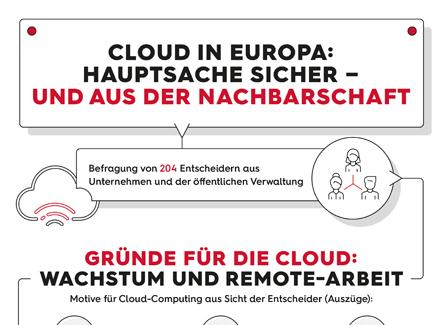 Infografik-MK-Cloud-440