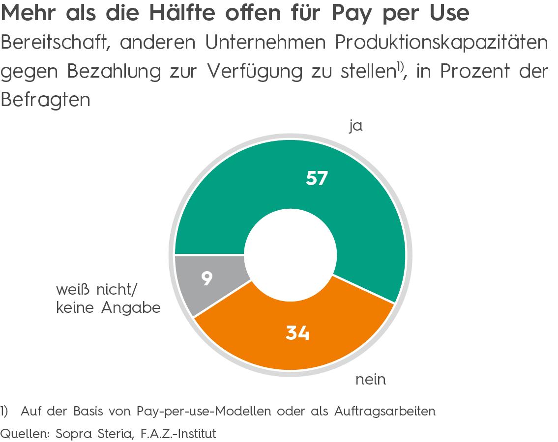 Mehr als die Hälfte offen für Pay per Use
