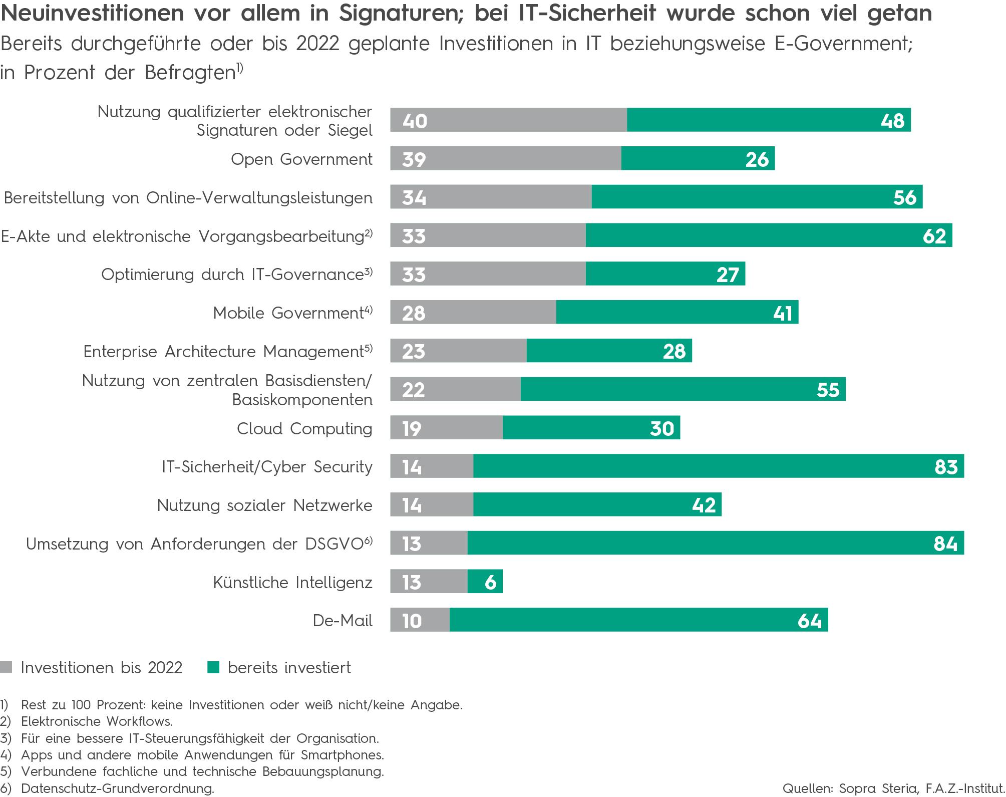 BK Public Sector PI Bürokratieabbau 88 Prozent der öffentlichen Verwaltung investieren in elektronische Unterschrift